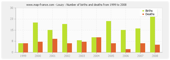 Louzy : Number of births and deaths from 1999 to 2008