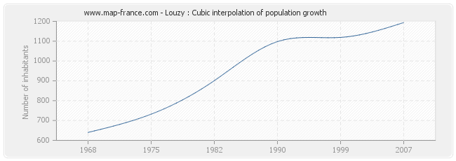 Louzy : Cubic interpolation of population growth