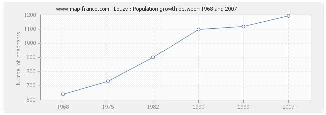 Population Louzy