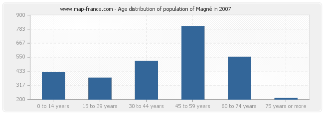 Age distribution of population of Magné in 2007