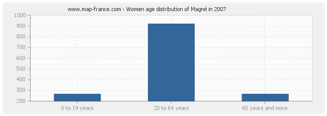 Women age distribution of Magné in 2007