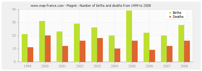 Magné : Number of births and deaths from 1999 to 2008