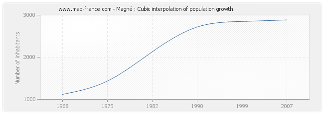 Magné : Cubic interpolation of population growth