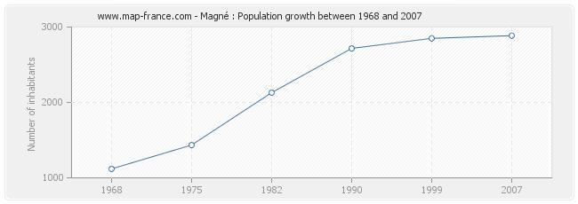 Population Magné