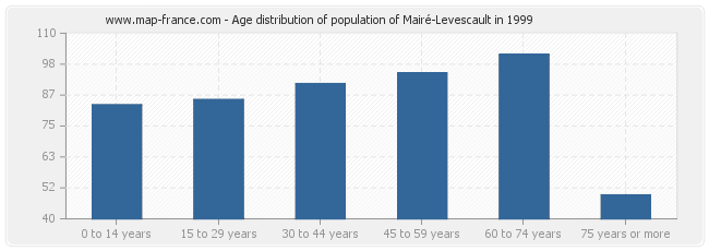 Age distribution of population of Mairé-Levescault in 1999