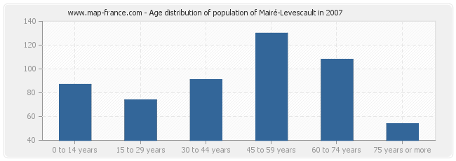 Age distribution of population of Mairé-Levescault in 2007