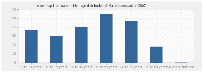 Men age distribution of Mairé-Levescault in 2007