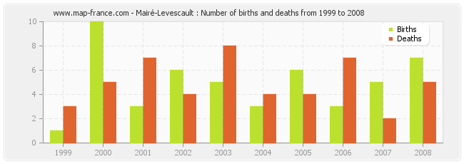 Mairé-Levescault : Number of births and deaths from 1999 to 2008