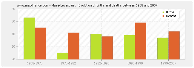 Mairé-Levescault : Evolution of births and deaths between 1968 and 2007