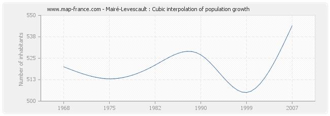 Mairé-Levescault : Cubic interpolation of population growth