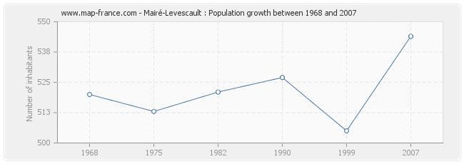 Population Mairé-Levescault