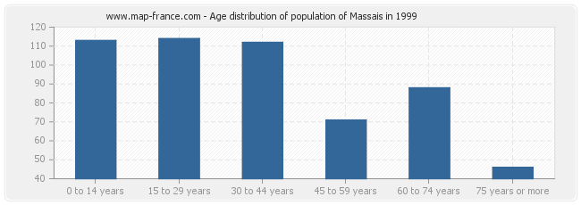 Age distribution of population of Massais in 1999