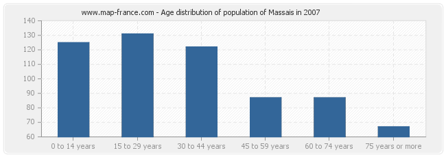 Age distribution of population of Massais in 2007