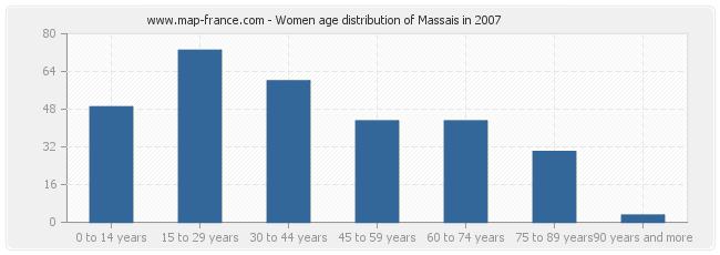Women age distribution of Massais in 2007