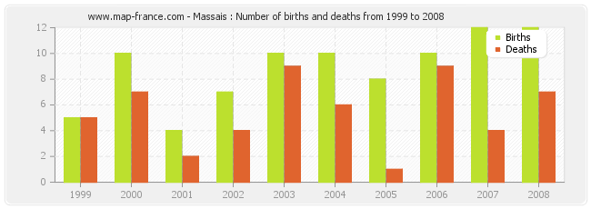 Massais : Number of births and deaths from 1999 to 2008