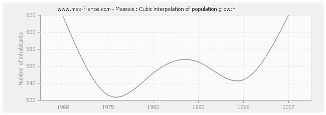 Massais : Cubic interpolation of population growth