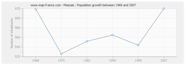 Population Massais