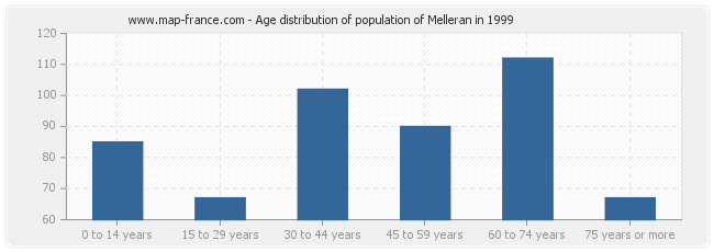 Age distribution of population of Melleran in 1999