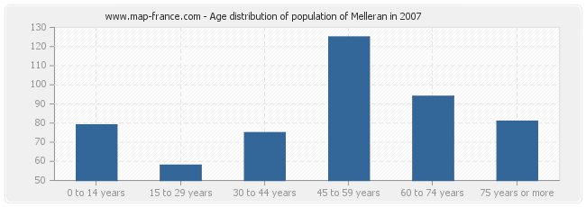 Age distribution of population of Melleran in 2007