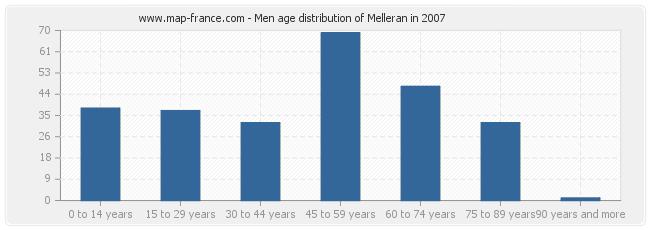 Men age distribution of Melleran in 2007