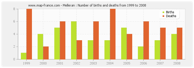 Melleran : Number of births and deaths from 1999 to 2008