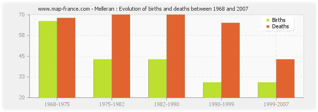 Melleran : Evolution of births and deaths between 1968 and 2007