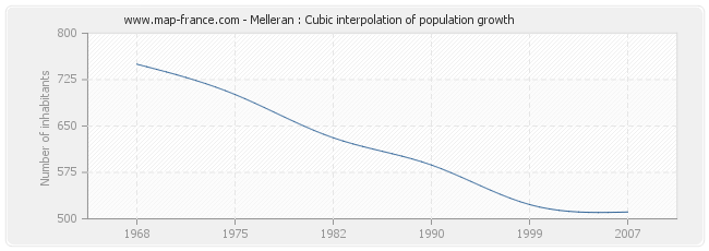 Melleran : Cubic interpolation of population growth