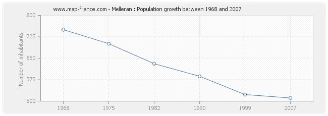 Population Melleran