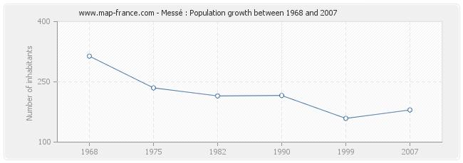 Population Messé