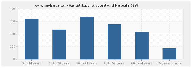 Age distribution of population of Nanteuil in 1999