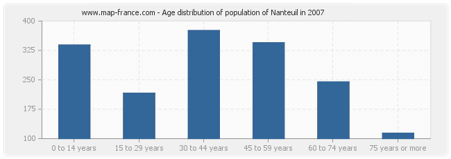 Age distribution of population of Nanteuil in 2007