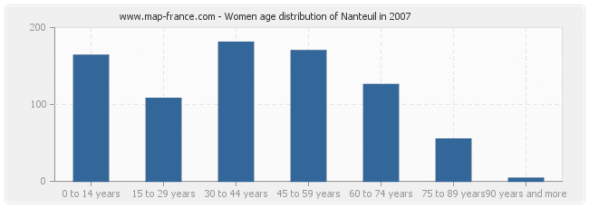 Women age distribution of Nanteuil in 2007
