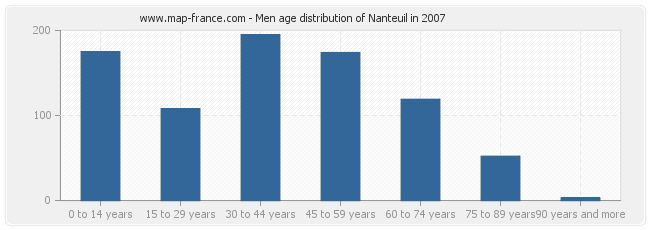 Men age distribution of Nanteuil in 2007