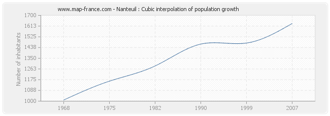 Nanteuil : Cubic interpolation of population growth