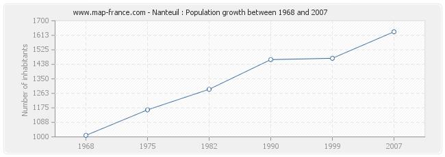 Population Nanteuil