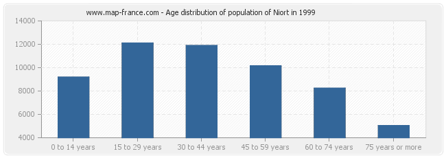 Age distribution of population of Niort in 1999
