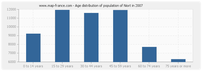 Age distribution of population of Niort in 2007