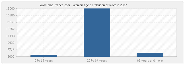 Women age distribution of Niort in 2007