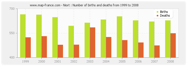 Niort : Number of births and deaths from 1999 to 2008