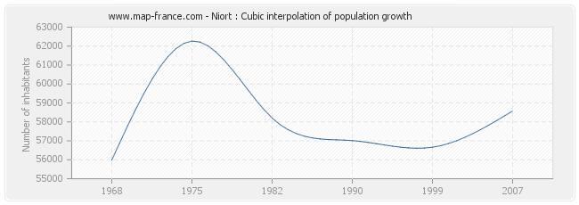 Niort : Cubic interpolation of population growth