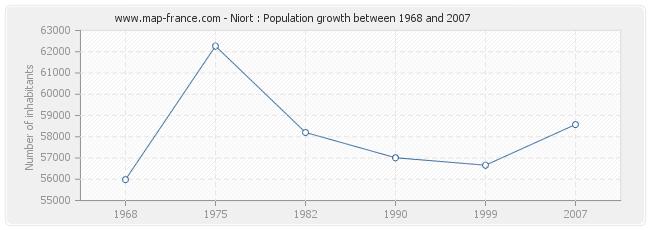 Population Niort