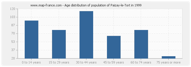 Age distribution of population of Paizay-le-Tort in 1999