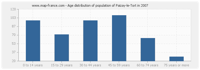 Age distribution of population of Paizay-le-Tort in 2007