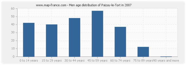 Men age distribution of Paizay-le-Tort in 2007