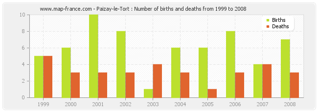 Paizay-le-Tort : Number of births and deaths from 1999 to 2008