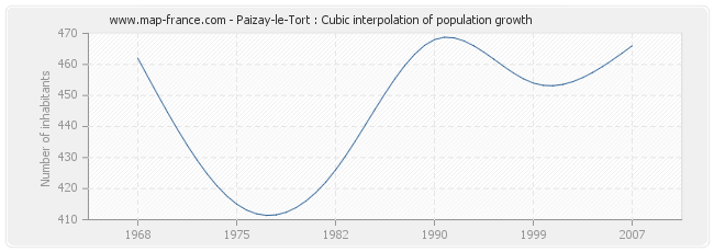 Paizay-le-Tort : Cubic interpolation of population growth