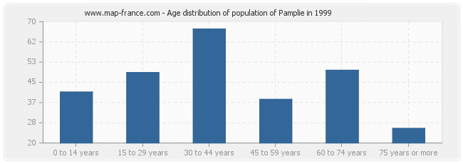 Age distribution of population of Pamplie in 1999
