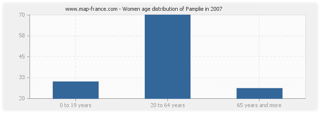 Women age distribution of Pamplie in 2007
