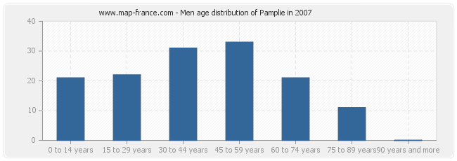 Men age distribution of Pamplie in 2007