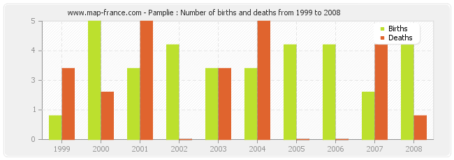 Pamplie : Number of births and deaths from 1999 to 2008